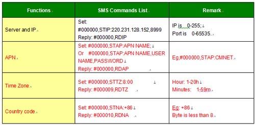 Obd Gps Tracker User Manual Gps Tracker For Kids Motor